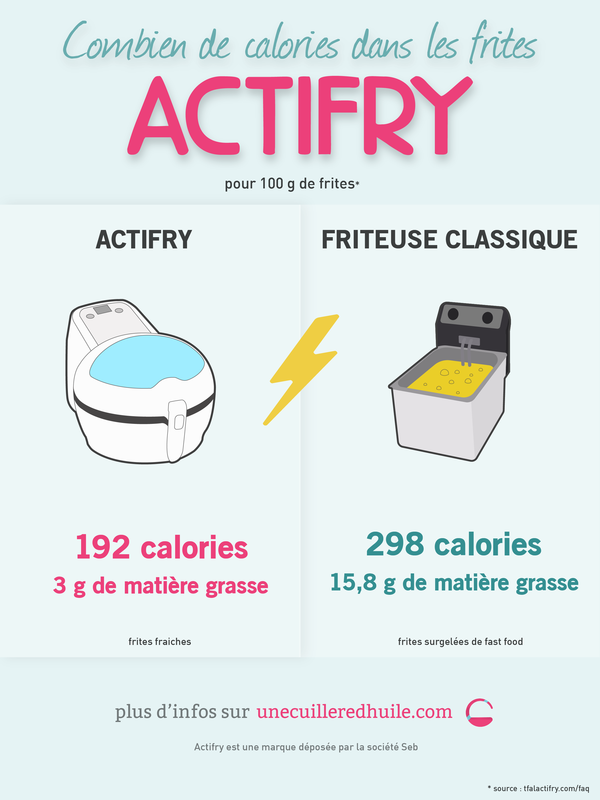 combien de calories dans les frites Actifry