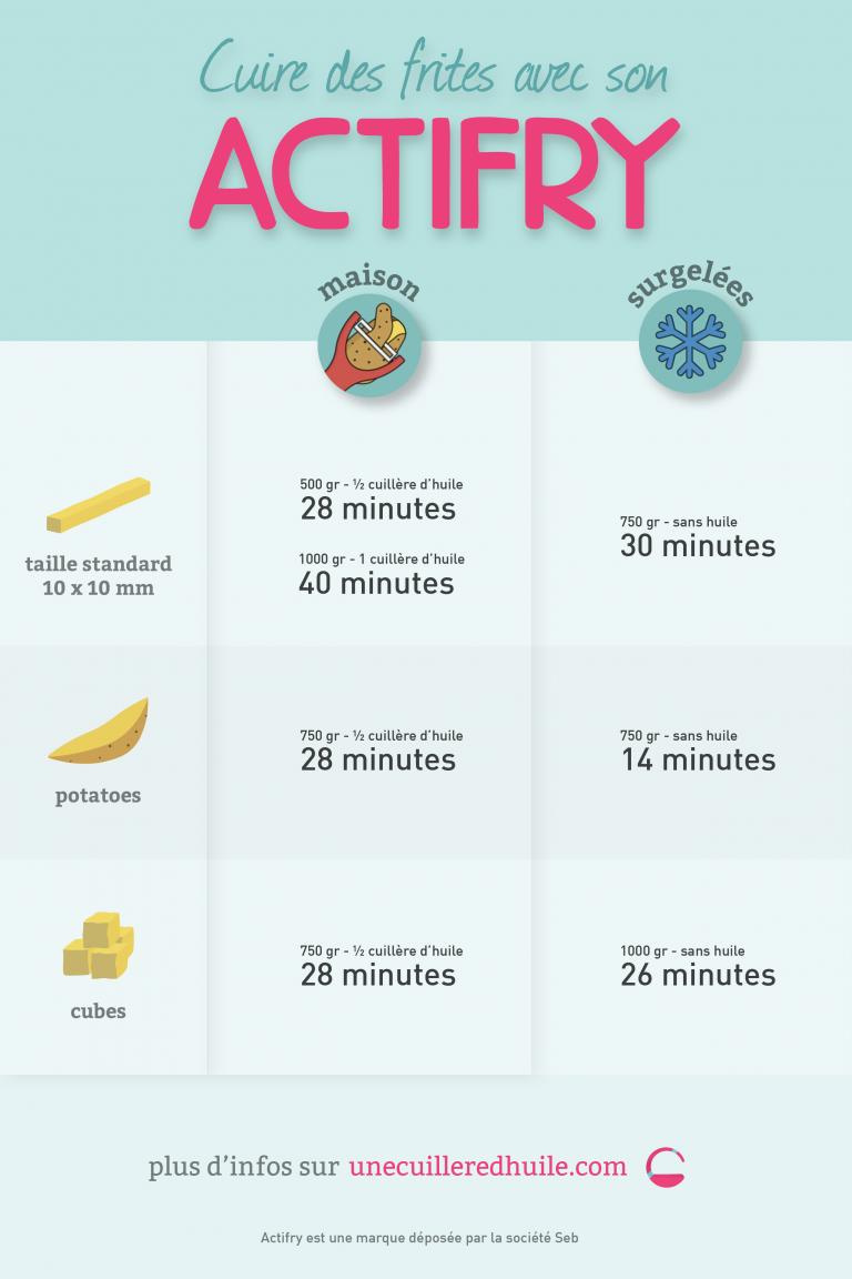 temps de cuisson des frites avec l'actifry